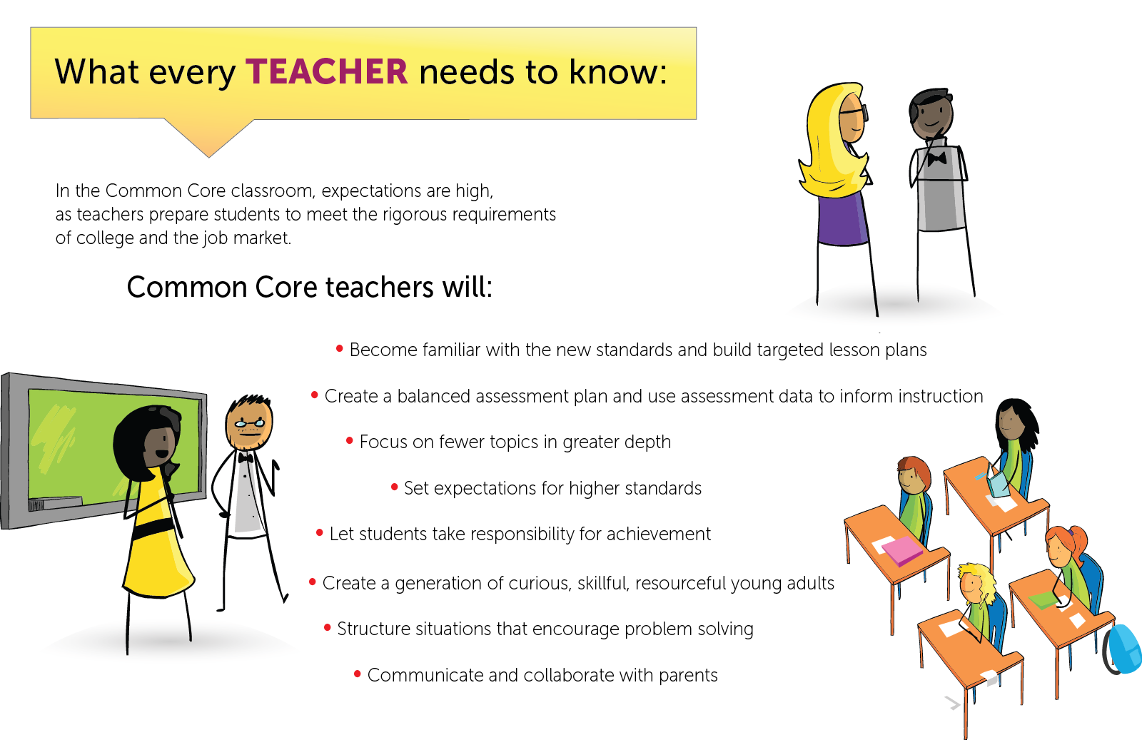 common core state standards  what every teacher needs to know